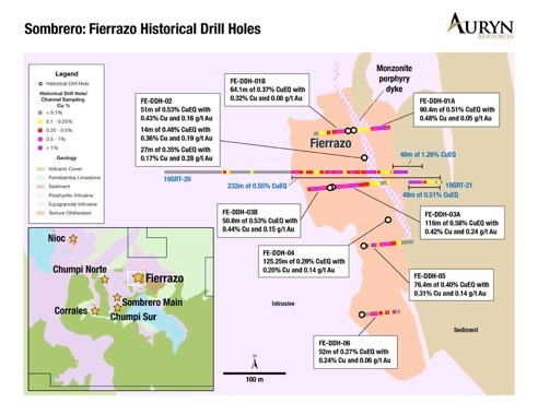 Auryn Intersects 116 meters of 0.58% Copper Equivalent in Historical Drill Core from Auryn's Fierrazo Target at Sombrero